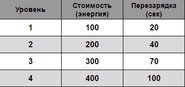 Стоимость и перезарядка способностей в зависимости от уровня