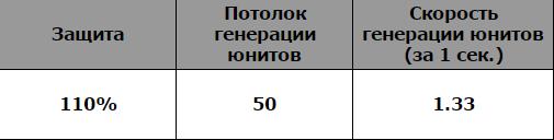 """Показатели здания типа """"Доминация"""""""