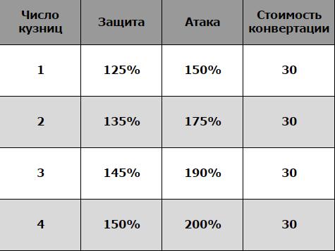 Зависимость показателей кузниц от их числа