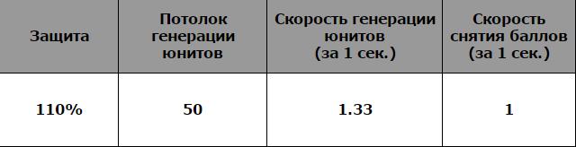 """Показатели здания типа """"Царь горы"""""""