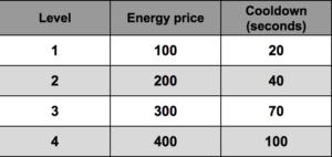 Energy levels | Mushroom Wars 2