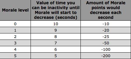 Inactivity Morale decreasing | Mushroom Wars2